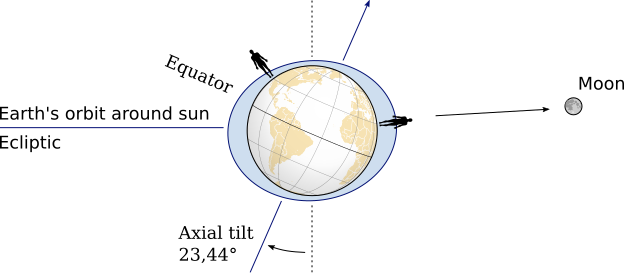 Tidal influence of axial tilt earth