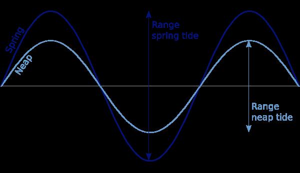 spring tide neap tide ranges spring and neap tides astronomical origin of tides