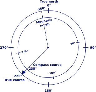 Difference between true course and magnetic course