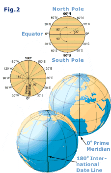Navigation courses - longitude and latitude & nautical miles