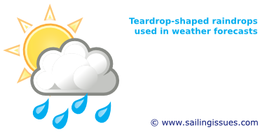 Real shapes of rain drops instead of tear shaped drops