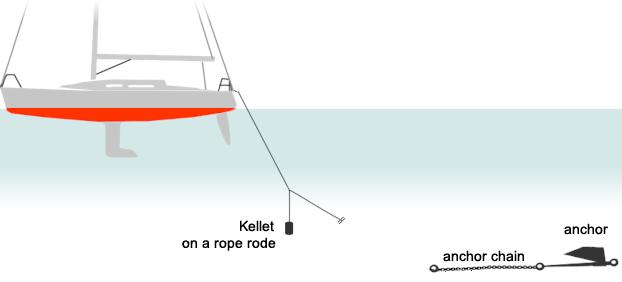 Anchoring techniques